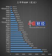 24省份上半年GDP出炉:16地已超万亿元 粤苏鲁领跑全国