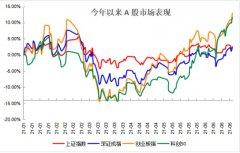 """近1年回报86%!""""不扎堆""""的刘畅畅如何掘金中小盘成长"""
